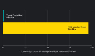 graph showing the sustainability of virtual production and how it produces less than 1% of carbon emissions versus a multi-location shoot